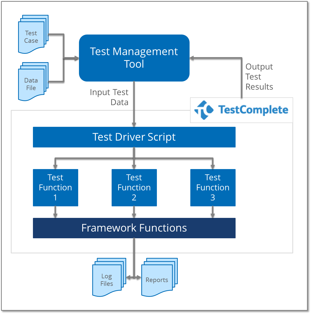 Using a Test Management Tool which is then integrated with Test Complete, a Test Driver Script is used to create the individual test functions. This separation allows for greater flexibility.