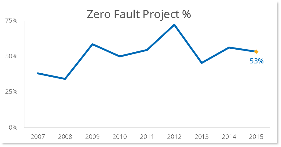 Zero Defect Development graph - Bleum achieves more than half of all projects at zero defect