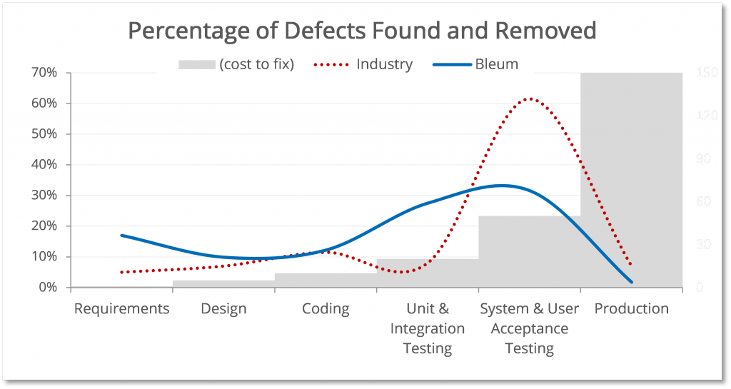 Defects found earlier in the development cycle are much cheaper to fix - using CMMI means defects around found earlier, and therefore fixed cheaper