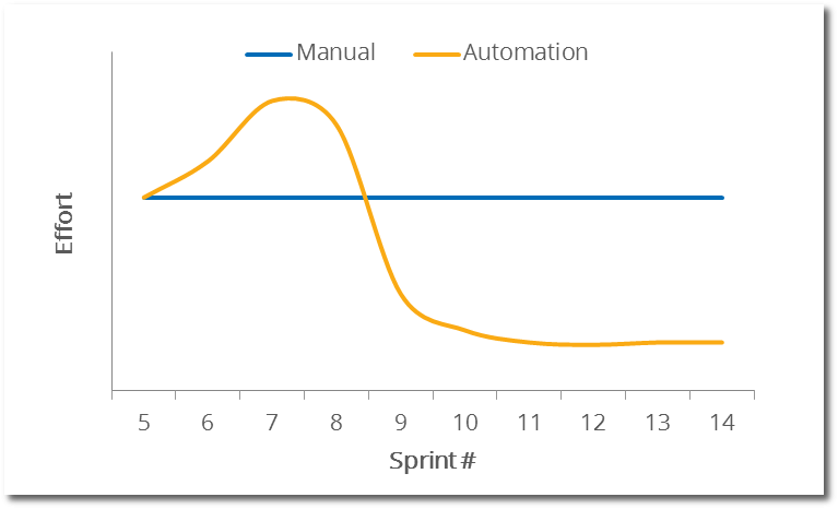 graph automation testing vs manual testing effort