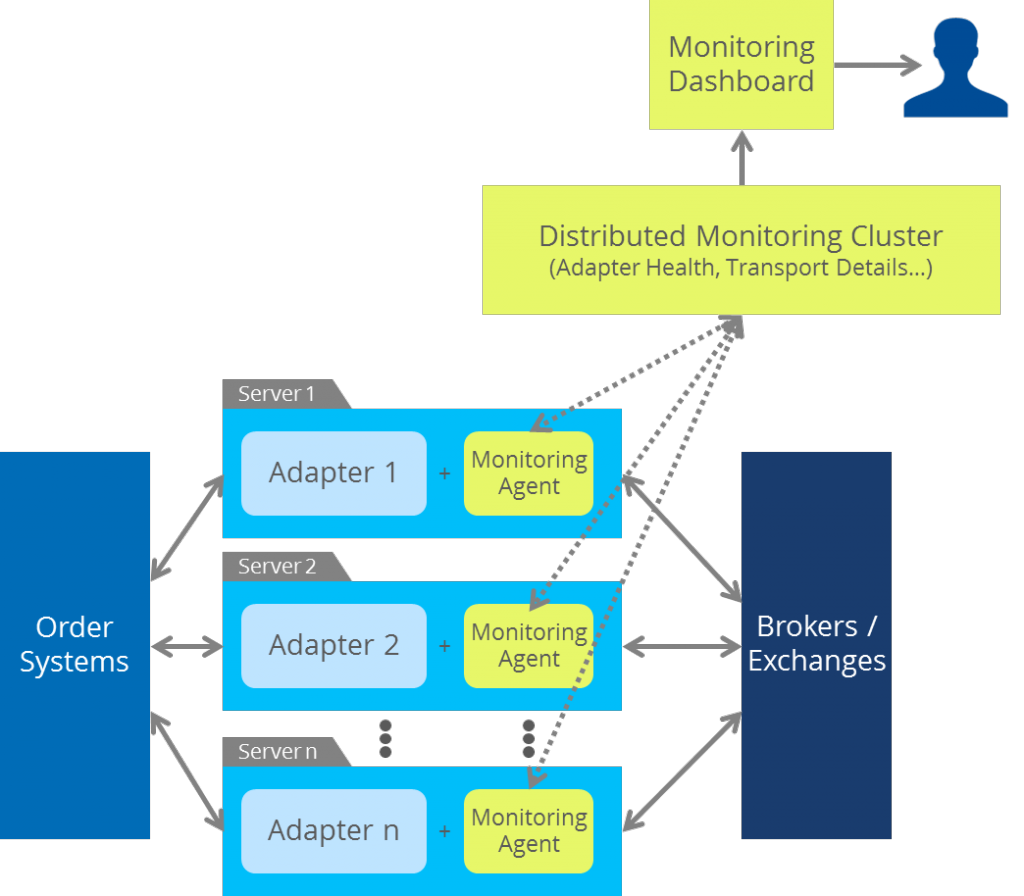 Distributed Monitoring Architecture