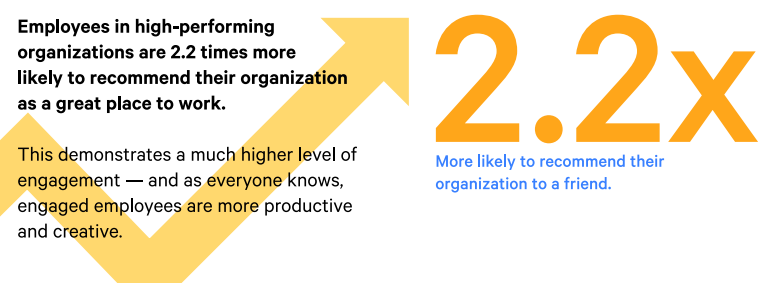 Employees in high-performing DevOps organizations are 2.2x more likely to recommend their organization as a great place to work.