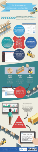 9 Reasons to Upgrade to JDA WMS 9.1 - Infographic